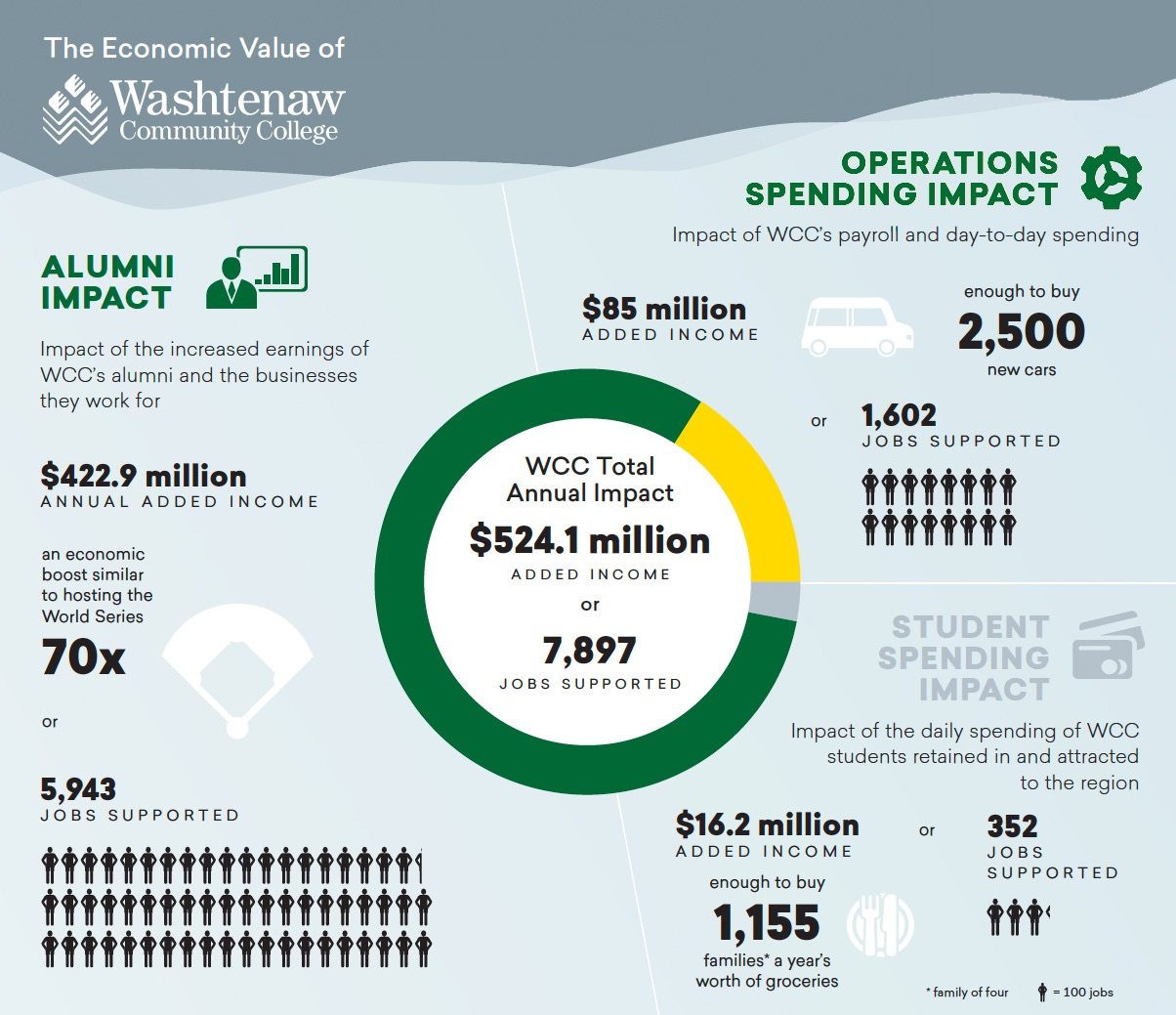 infographic of WCC annual impact