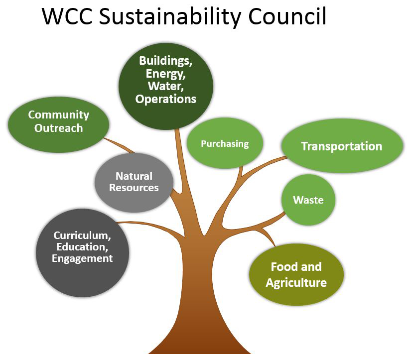 WCC Sustainability Council