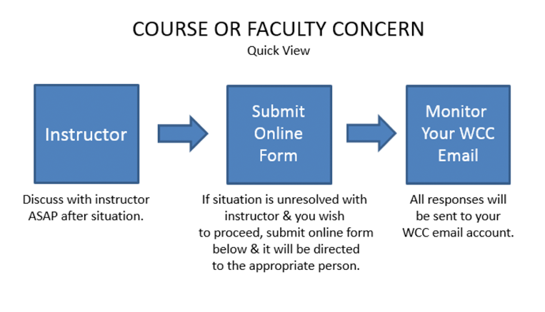 course or faculty concern