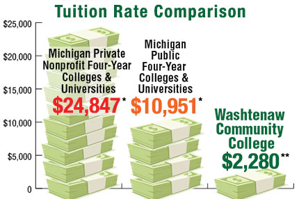 Tuition Rate Comparison
