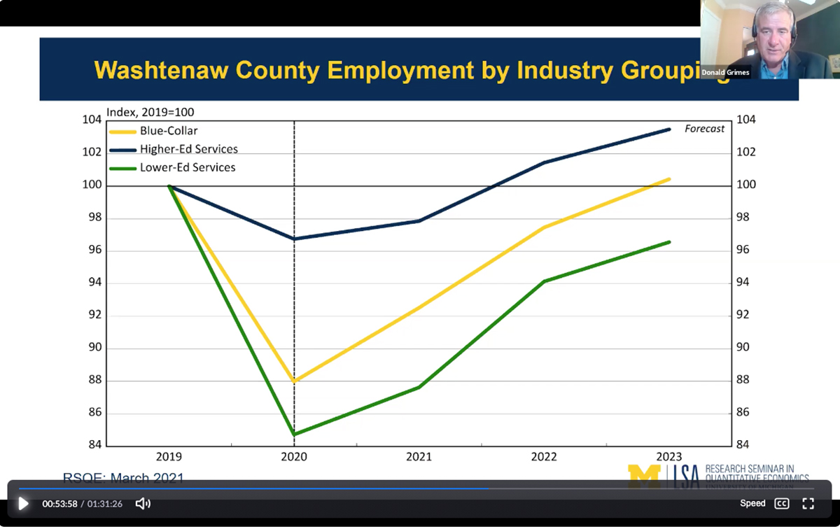 Forecast: Washtenaw County should recover quickly from recession, but disparity may widen